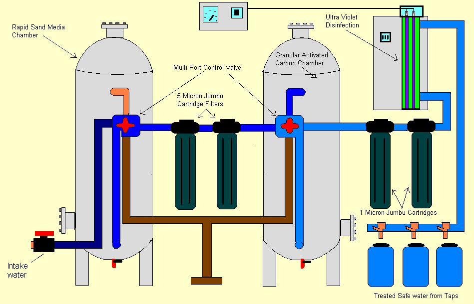 water filtration plant model